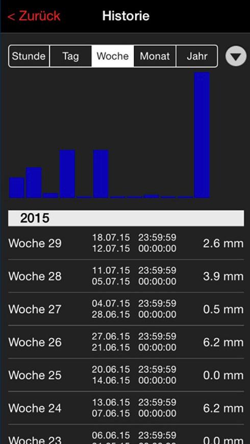 WEATHERHUB Regenmesser TFA 30.3306.02 Regensensor NIEDERSCHLAGSMESSER SMARTHOME